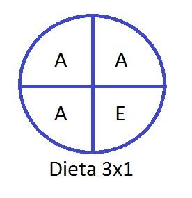 Dieta 3x1 para el cerebro